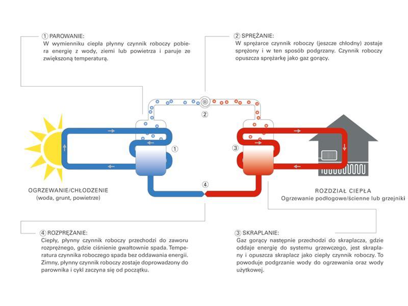 schemat budowy i działania pompy ciepła